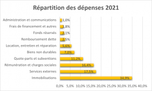 Graphique-Depenses-2021