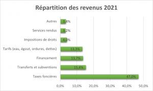 Graphique-Revenus-2021