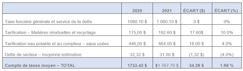 Tableau-variation-taxes-2021
